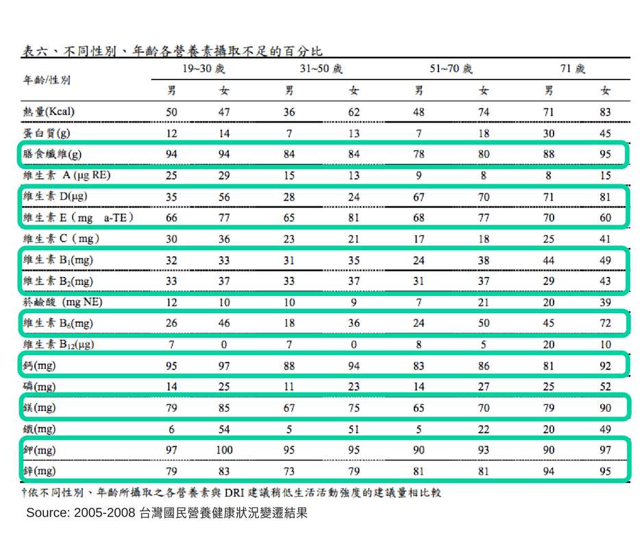 台灣國民營養健康狀況變遷結果