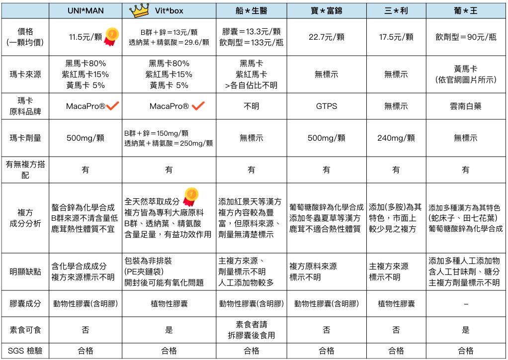 瑪卡馬卡-黑瑪卡-壯陽-男生備孕-2018-2019-ptt-屈臣氏-線上品牌比較推薦