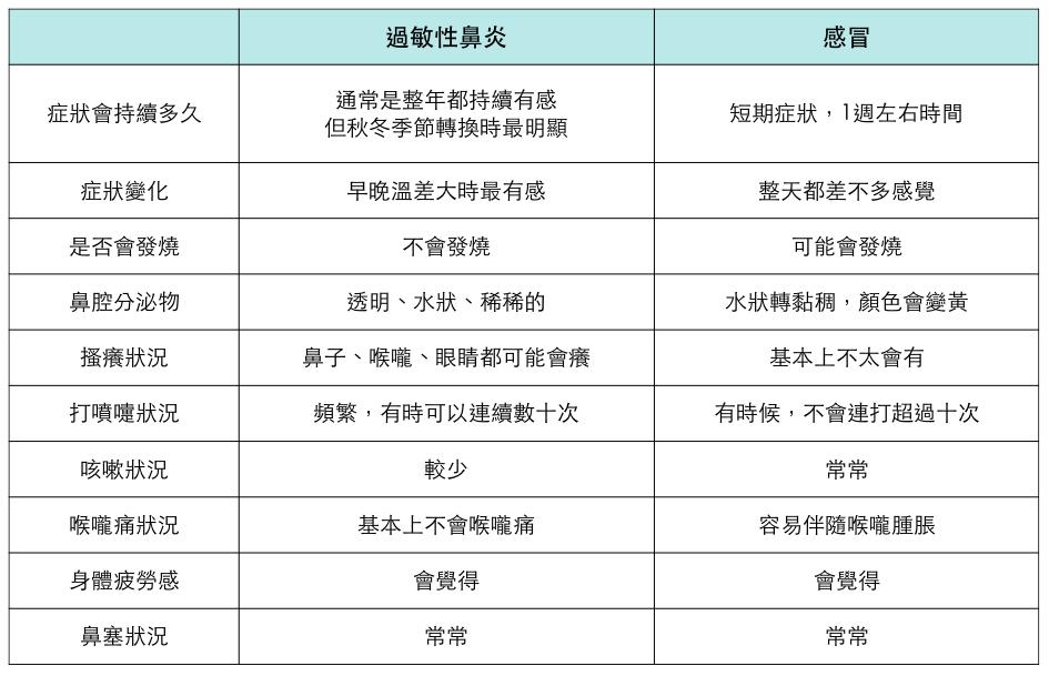 過敏性鼻炎症狀、過敏性鼻炎症狀治療、過敏性鼻炎症狀預防、過敏性鼻炎症狀保養,2018-2019整理