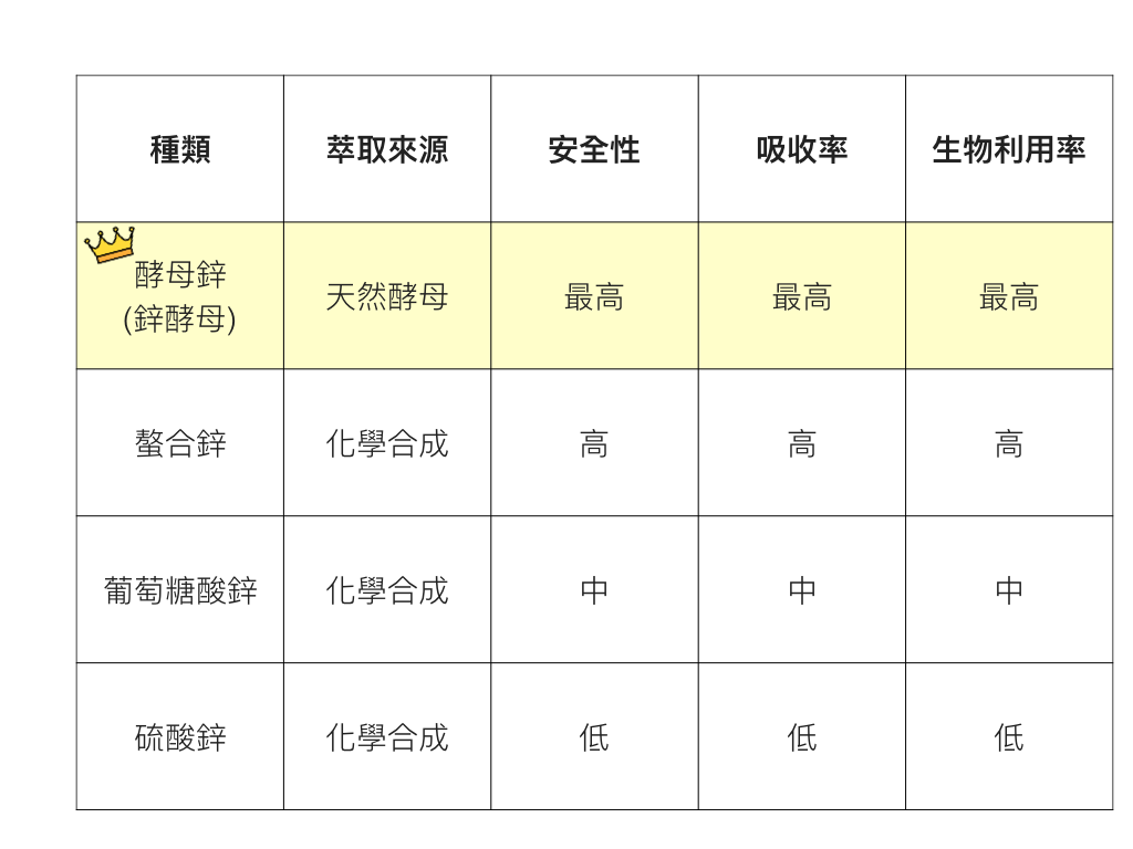 酵母鋅/鋅酵母推薦-功效攝取量-2019-2020-屈臣氏-ptt-decard推薦品牌