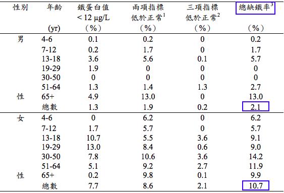 補鐵保健食品/鐵劑/鐵錠功效好處-副作用-2019-2020 ptt-屈臣氏品牌整理推薦