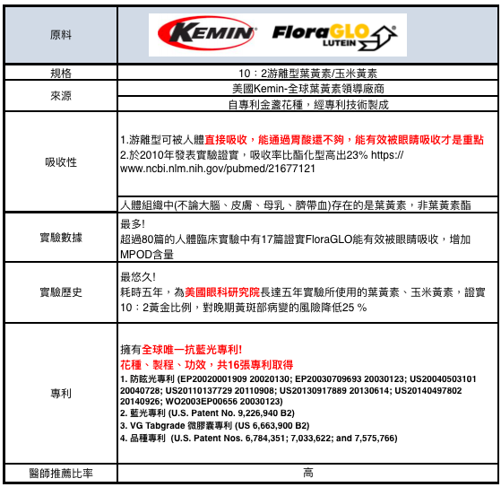 Kemin-FloraGLO  -黃斑部病變是什麼-治療-要吃什麼保養-預防-食物-保健食品-葉黃素-游離型-品牌-挑選-2019-2020-ptt推薦